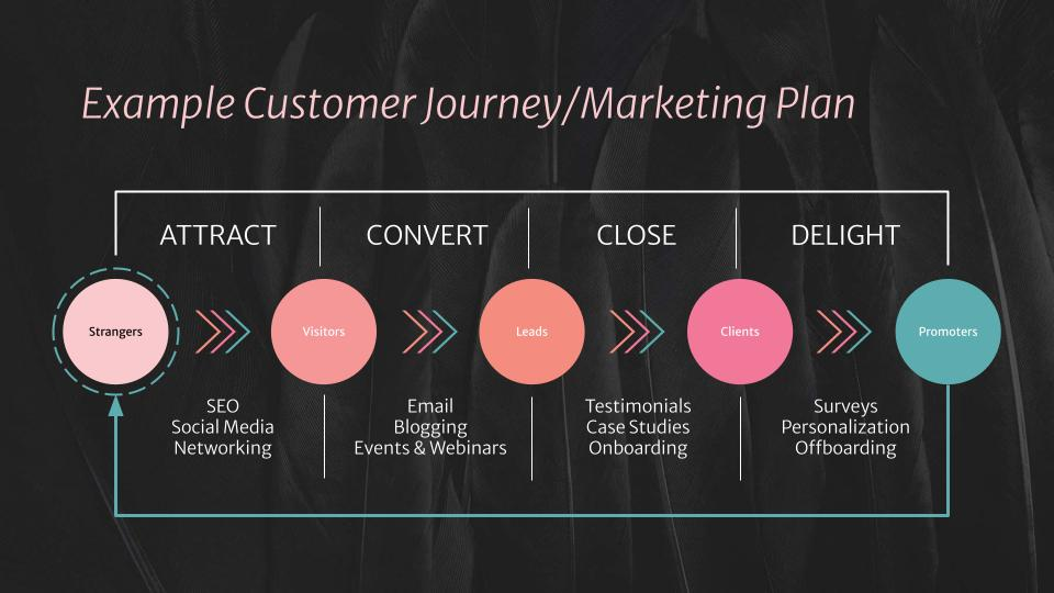 Example Marketing Plan/Customer Journey from BrandSwan, a Delaware marketing company